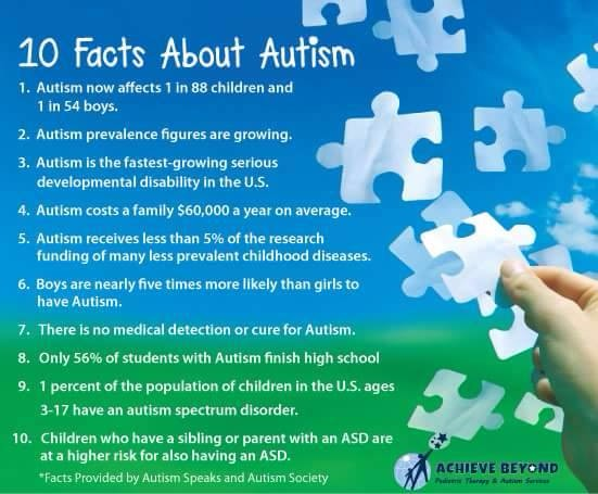 autism educational and social effects The journal of autism and developmental disorders is the leading peer-reviewed, scholarly periodical focusing on all aspects of autism spectrum disorders and related developmental disabilities.